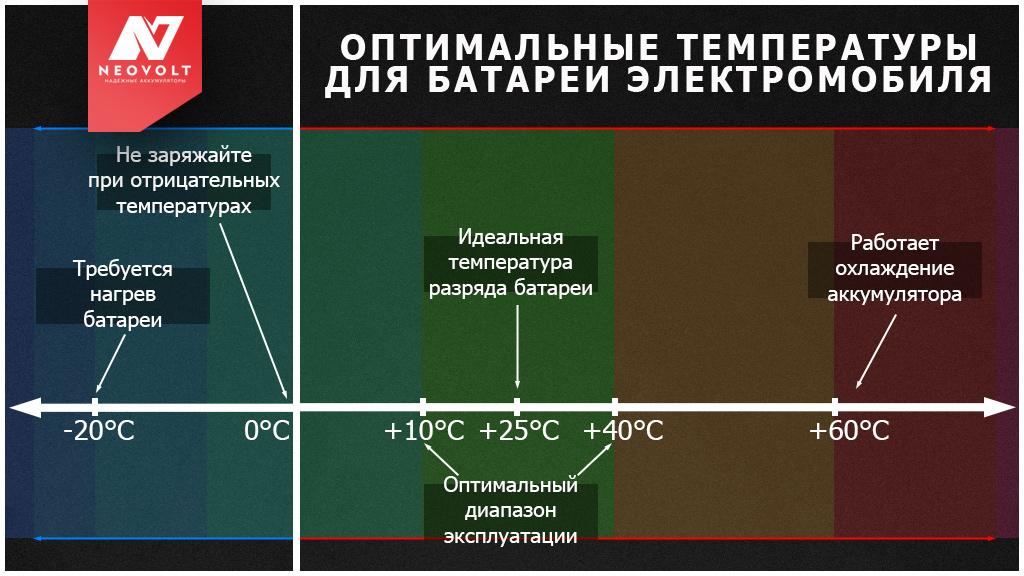 Россия и электромобили зимой в морозы: как производители решают проблему «зимнего пакета»?