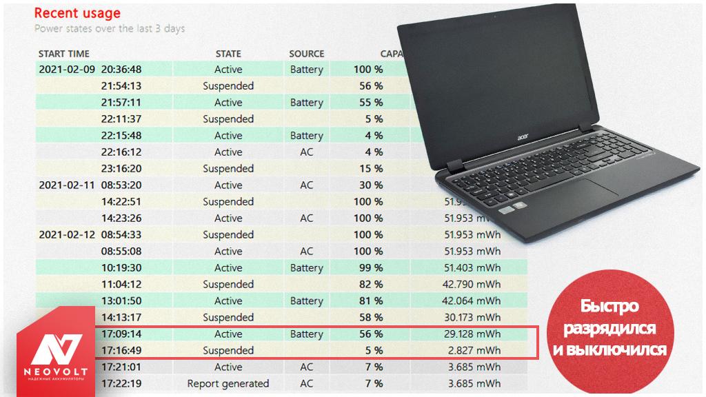 Почему после замены аккумулятора ноутбук быстро разряжается?
